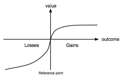 referenzpunkt-und-wahrgenommener-verlust