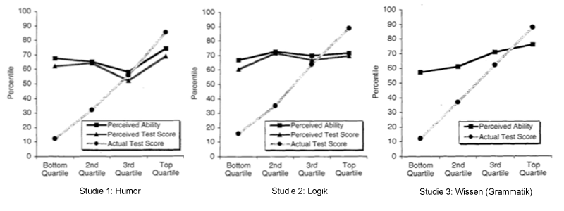Dunning-Kruger-Effekt-Studie-Uebersicht-Ergebnis