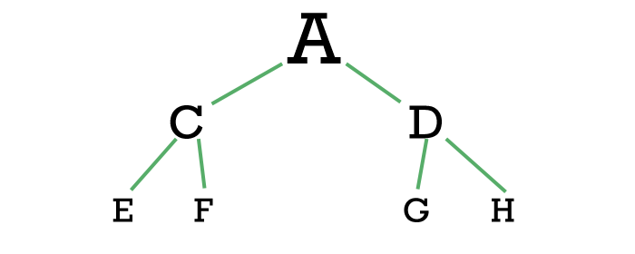 z-organisations-pyramide