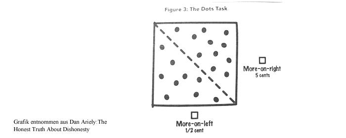 z-dot-task-dan-ariely